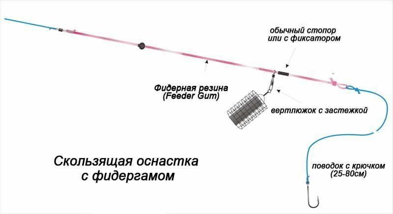 монтаж снасти на толстолобика на планктон