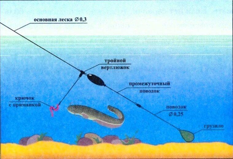 подводный поплавок для живца