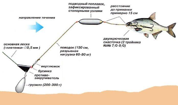 Как использовать подводный поплавок